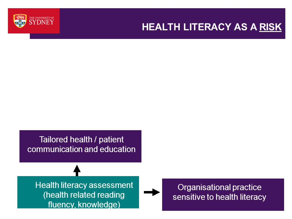 HEALTH LITERACY AS A RISK Health literacy assessment (health related reading fluency, knowledge) Organisational practice sensitive to health literacy Improved clinical outcomes Tailored health / patient communication and education Organisational practice sensitive to health literacy Improved clinical outcomes