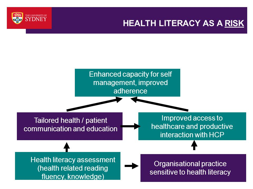 HEALTH LITERACY AS A RISK Health literacy assessment (health related reading fluency, knowledge) Organisational practice sensitive to health literacy Enhanced capacity for self management, improved adherence Tailored health / patient communication and education Organisational practice sensitive to health literacy Improved access to healthcare and productive interaction with HCP Enhanced capacity for self management, improved adherence