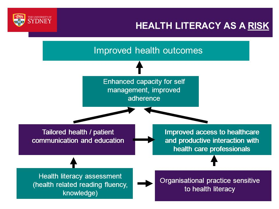 HEALTH LITERACY AS A RISK Health literacy assessment (health related reading fluency, knowledge) Organisational practice sensitive to health literacy Improved access to healthcare and productive interaction with health care professionals Tailored health / patient communication and education Enhanced capacity for self management, improved adherence Improved clinical outcomes Tailored health / patient communication and education Organisational practice sensitive to health literacy Improved access to healthcare and productive interaction with health care professionals Enhanced capacity for self management, improved adherence Improved clinical outcomes Improved health outcomes