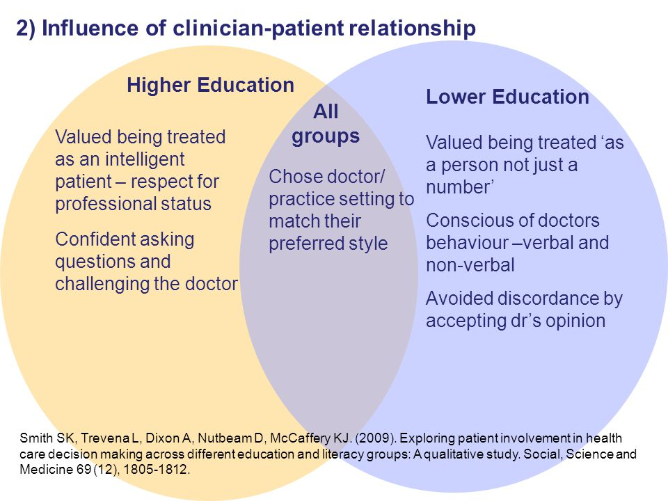 2) Influence of clinician-patient relationship Higher Education Valued being treated as an intelligent patient – respect for professional status Confident asking questions and challenging the doctor Valued being treated 'as a person not just a number' Conscious of doctors behaviour –verbal and non-verbal Avoided discordance by accepting dr's opinion Lower Education All groups Chose doctor/ practice setting to match their preferred style Smith SK, Trevena L, Dixon A, Nutbeam D, McCaffery KJ.
