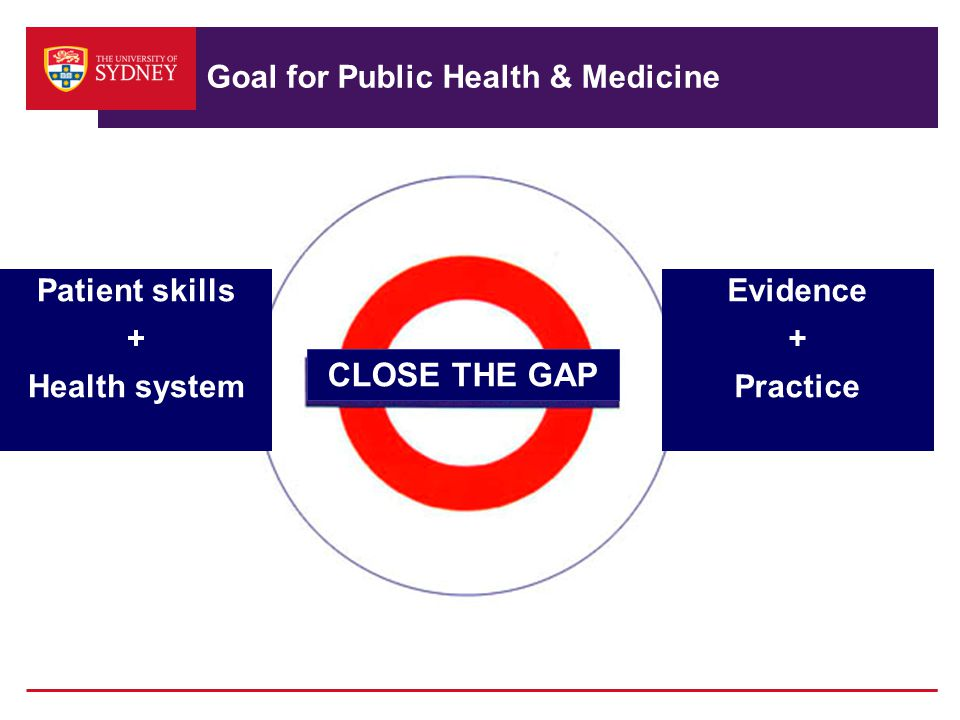Goal for Public Health & Medicine CLOSE THE GAP Patient skills + Health system Evidence + Practice
