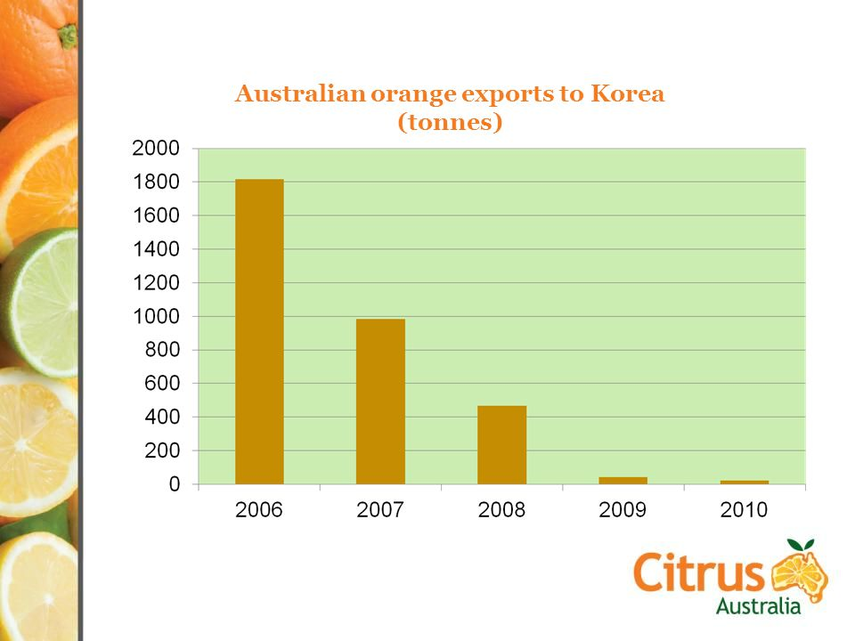 Australian orange exports to Korea (tonnes)
