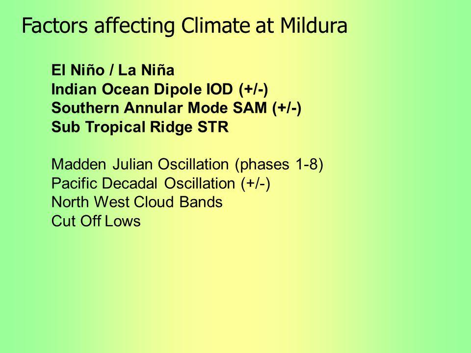 Factors affecting Climate at Mildura El Niño / La Niña Indian Ocean Dipole IOD (+/-) Southern Annular Mode SAM (+/-) Sub Tropical Ridge STR Madden Jul