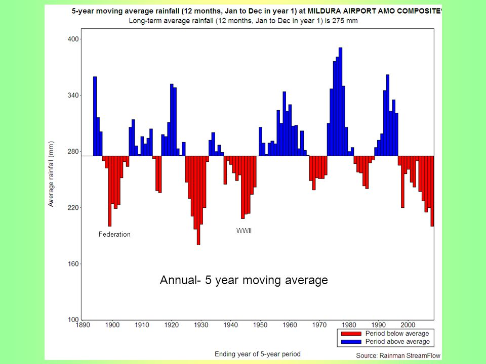 Annual- 5 year moving average Federation WWII