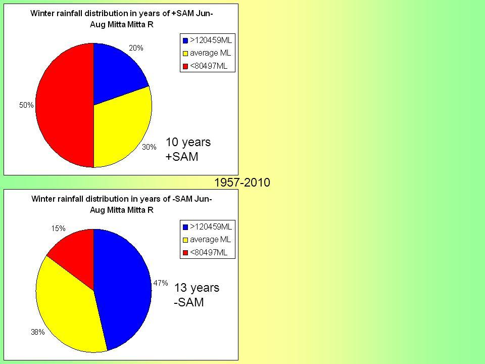 13 years -SAM 10 years +SAM 1957-2010