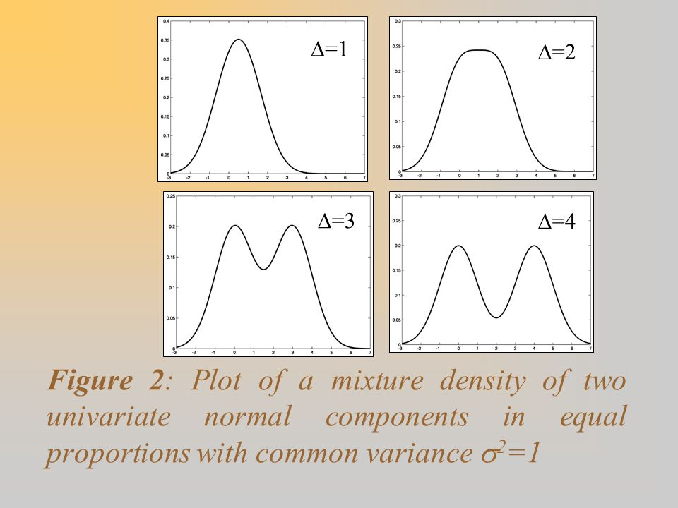 Figure 2: Plot of a mixture density of two univariate normal components in equal proportions with common variance  2 =1  =1  =2  =3  =4
