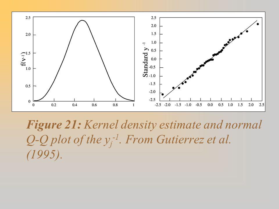 Figure 21: Kernel density estimate and normal Q-Q plot of the y j -1. From Gutierrez et al. (1995).