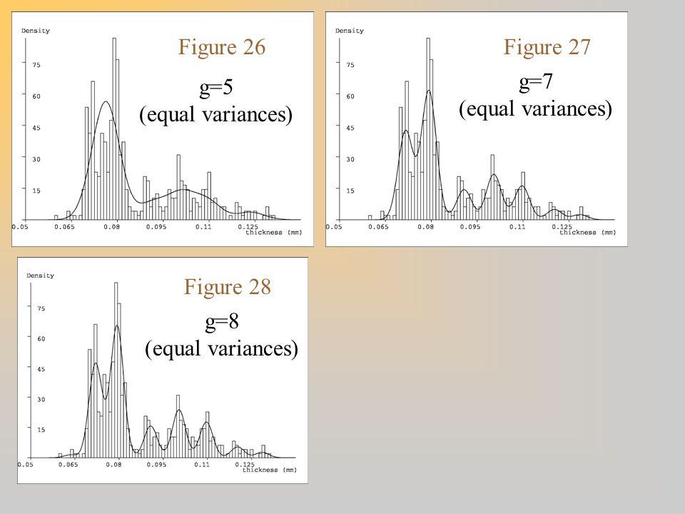 Figure 26Figure 27 Figure 28 g=8 (equal variances) g=5 (equal variances) g=7 (equal variances)