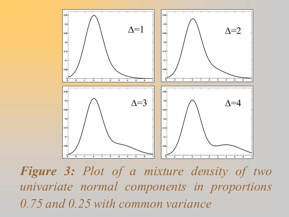 Figure 3: Plot of a mixture density of two univariate normal components in proportions 0.75 and 0.25 with common variance  =1  =2  =3  =4