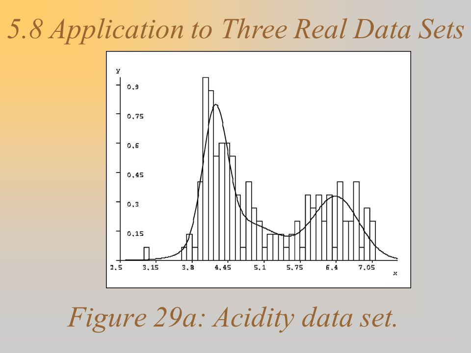 Figure 29a: Acidity data set. 5.8 Application to Three Real Data Sets