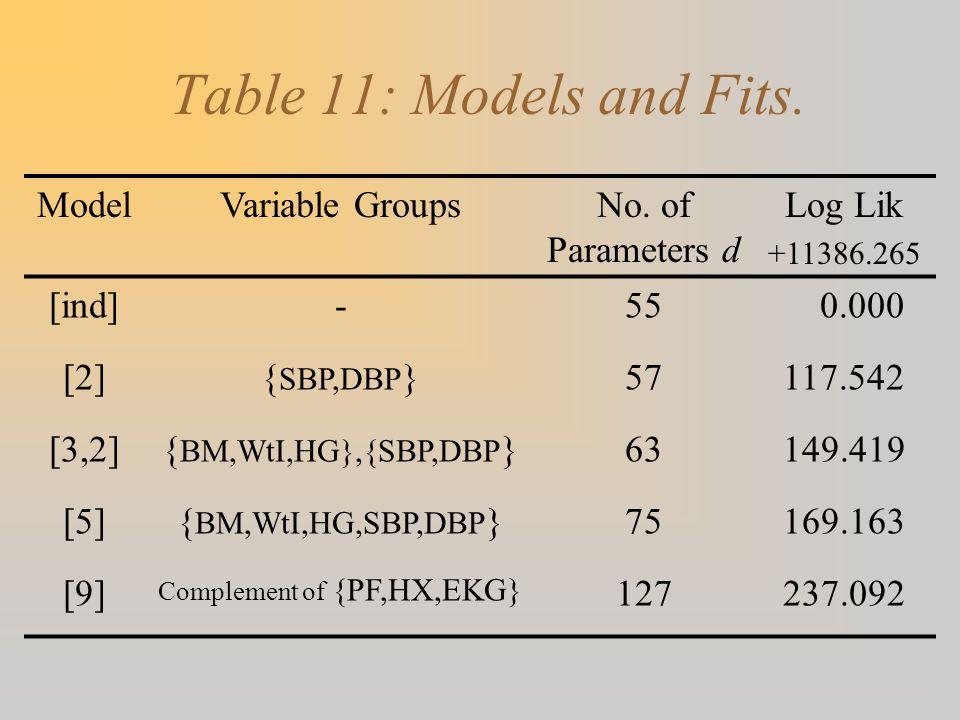 Table 11: Models and Fits. ModelVariable GroupsNo. of Parameters d Log Lik +11386.265 [ind]-55 0.000 [2]{ SBP,DBP }57117.542 [3,2]{ BM,WtI,HG},{SBP,DB