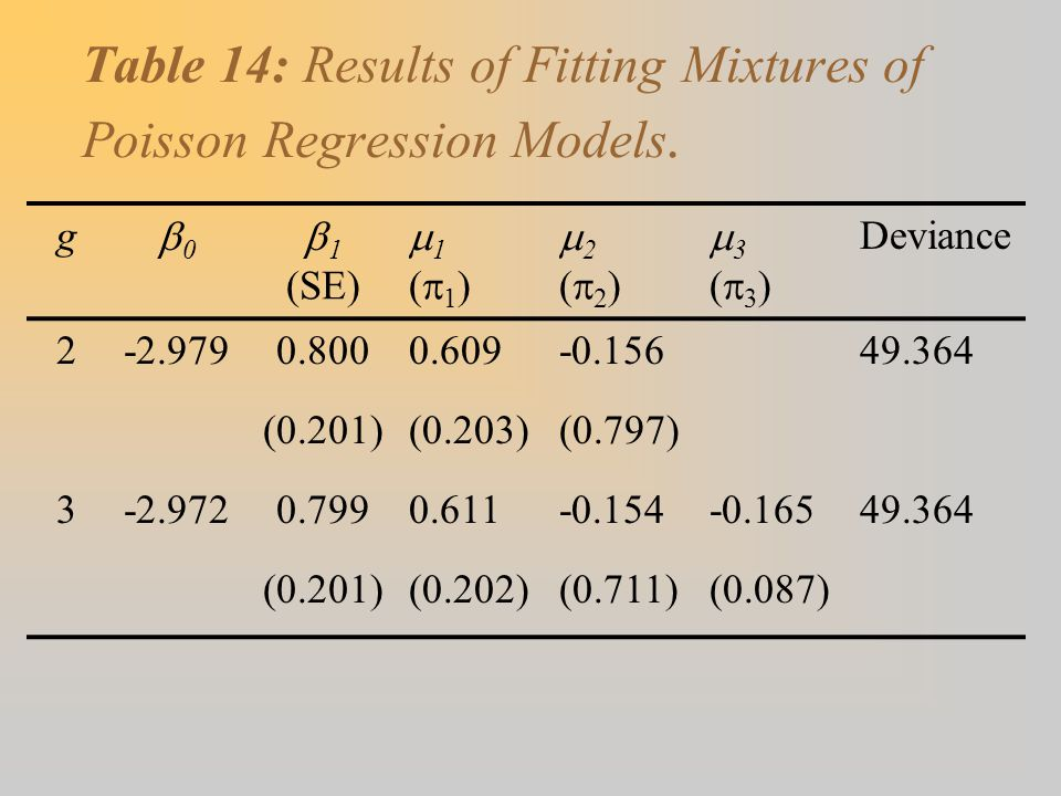 Table 14: Results of Fitting Mixtures of Poisson Regression Models. g 00 11 11 22 33 Deviance (SE) (1)(1)(2)(2)(3)(3) 2-2.9790.8000.60