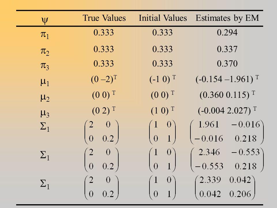  True ValuesInitial ValuesEstimates by EM 11 0.333 0.294 22 0.333 0.337 33 0.333 0.370 11 (0 –2) T (-1 0) T (-0.154 –1.961) T 22 (0 0) T (0