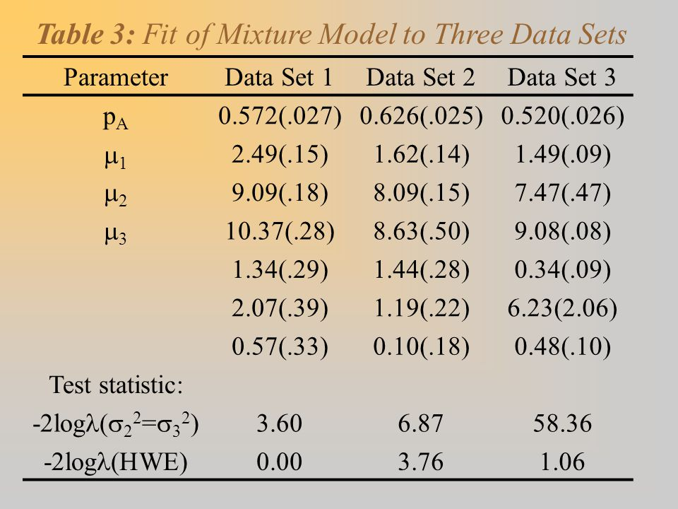ParameterData Set 1Data Set 2Data Set 3 pApA 0.572(.027)0.626(.025)0.520(.026) 11 2.49(.15)1.62(.14)1.49(.09) 22 9.09(.18)8.09(.15)7.47(.47) 33