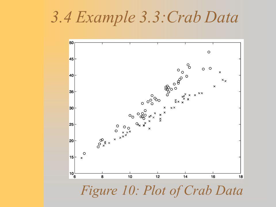 3.4 Example 3.3:Crab Data Figure 10: Plot of Crab Data