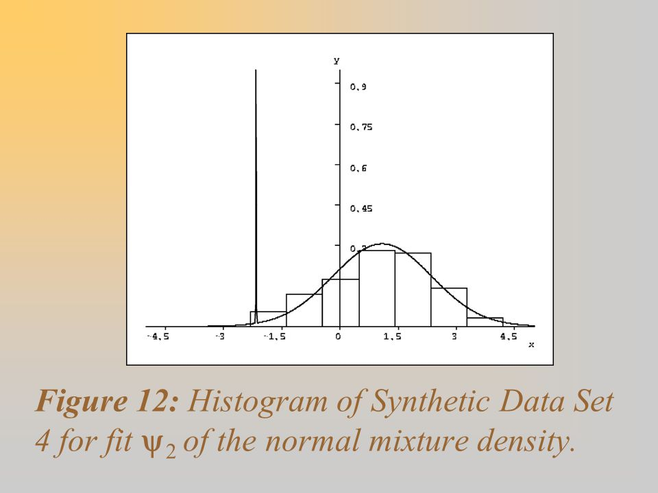 Figure 12: Histogram of Synthetic Data Set 4 for fit  2 of the normal mixture density.