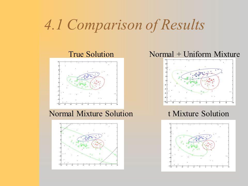 4.1 Comparison of Results True Solution Normal Mixture Solution Normal + Uniform Mixture t Mixture Solution