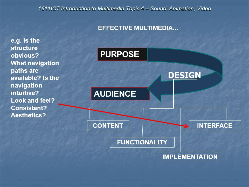 1611ICT Introduction to Multimedia Topic 4 – Sound, Animation, Video AUDIENCE PURPOSE DESIGN CONTENT FUNCTIONALITY IMPLEMENTATION INTERFACE e.g. What