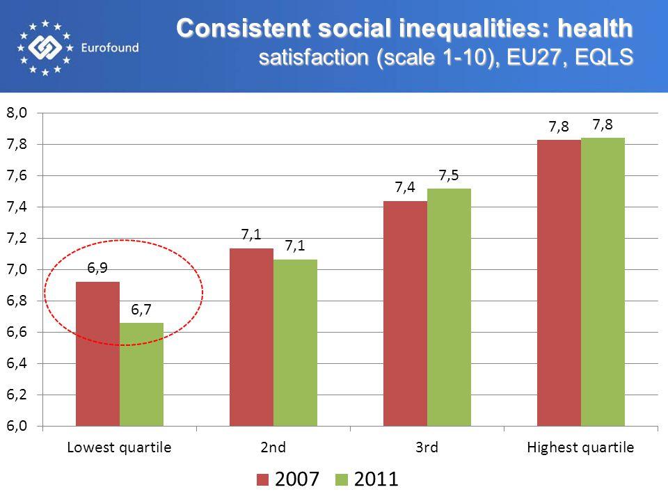Consistent social inequalities: health satisfaction (scale 1-10), EU27, EQLS