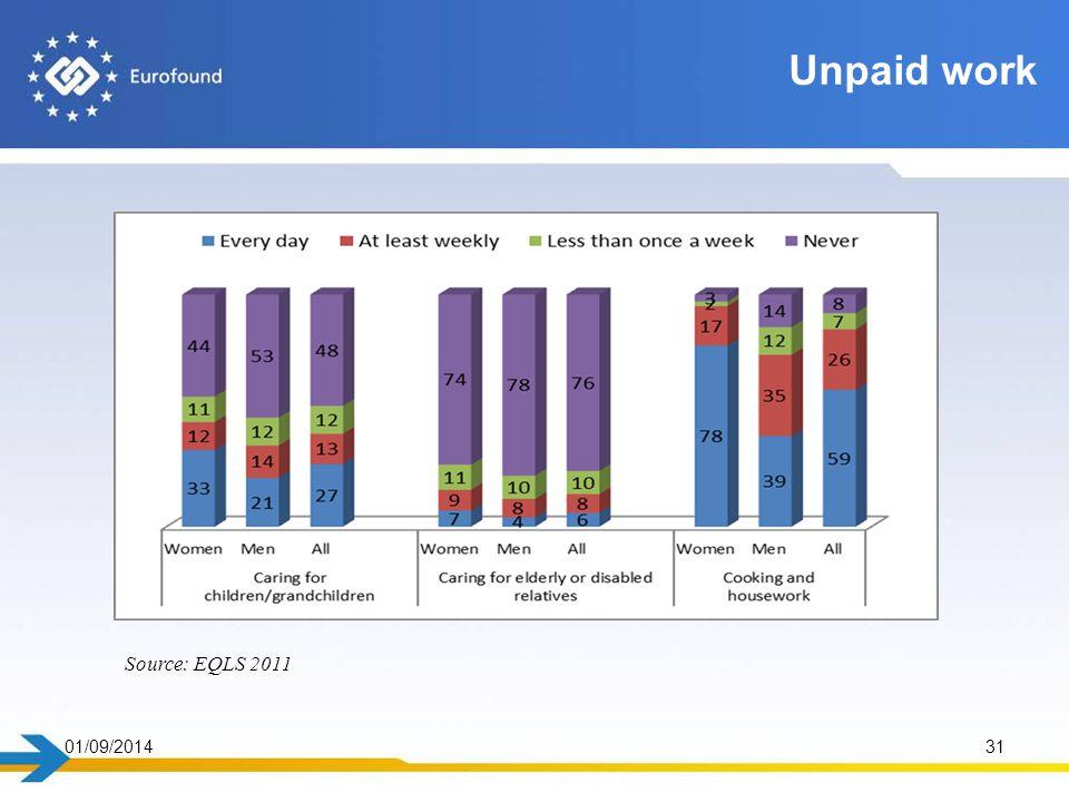 01/09/201431 Unpaid work Source: EQLS 2011
