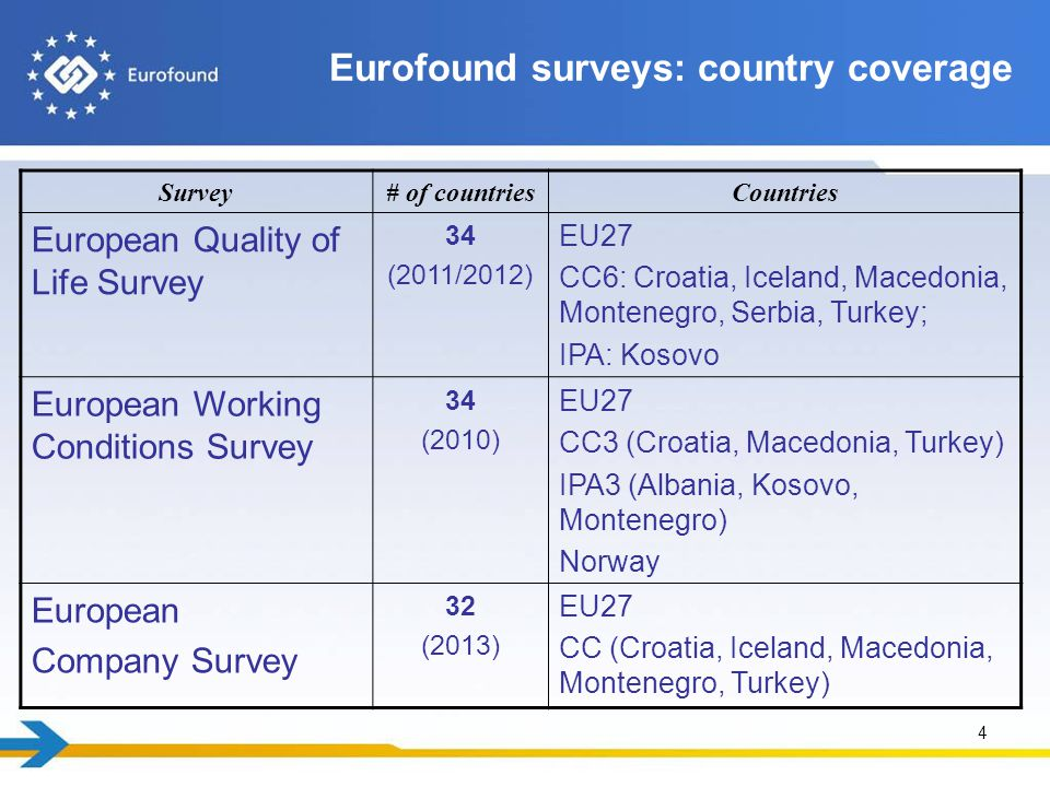 Eurofound's conceptual framework for measuring quality of life in EQLS Scope that people have to attain their goals.