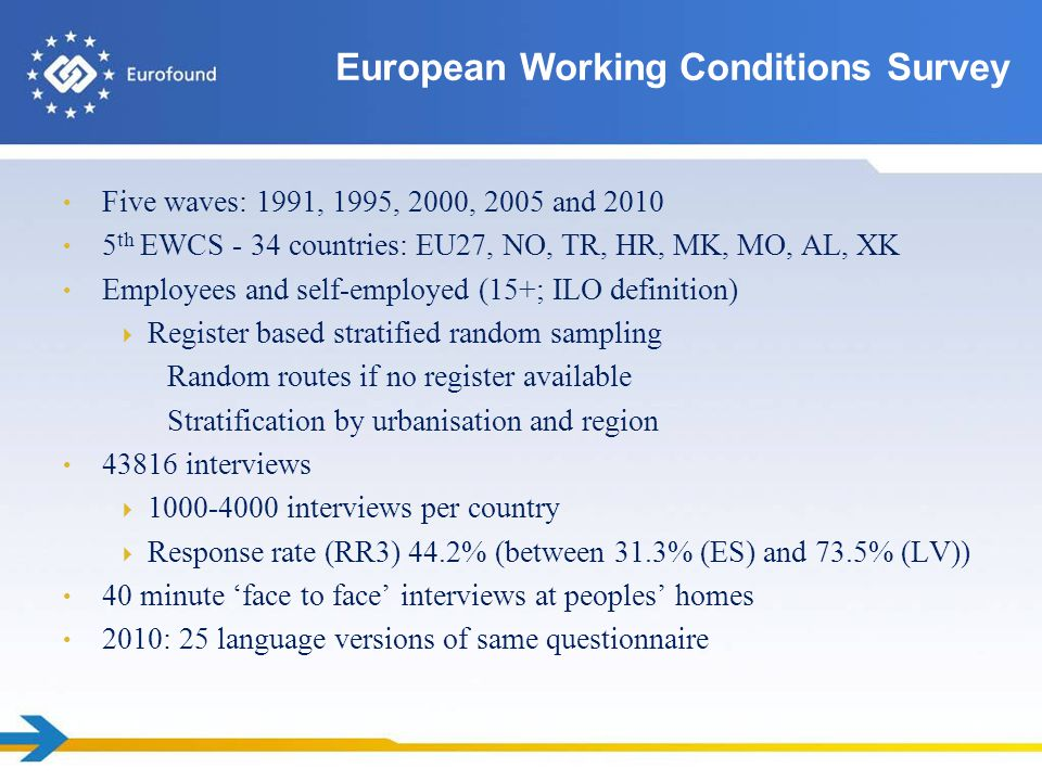 Core surveyed aspects of working conditions working time, pay work organisation precarious employment work-related health risks cognitive and psychosocial factors work-life balance access to training leadership styles worker participation European Working Conditions Survey EWCS 2010: 120 questions 288 items