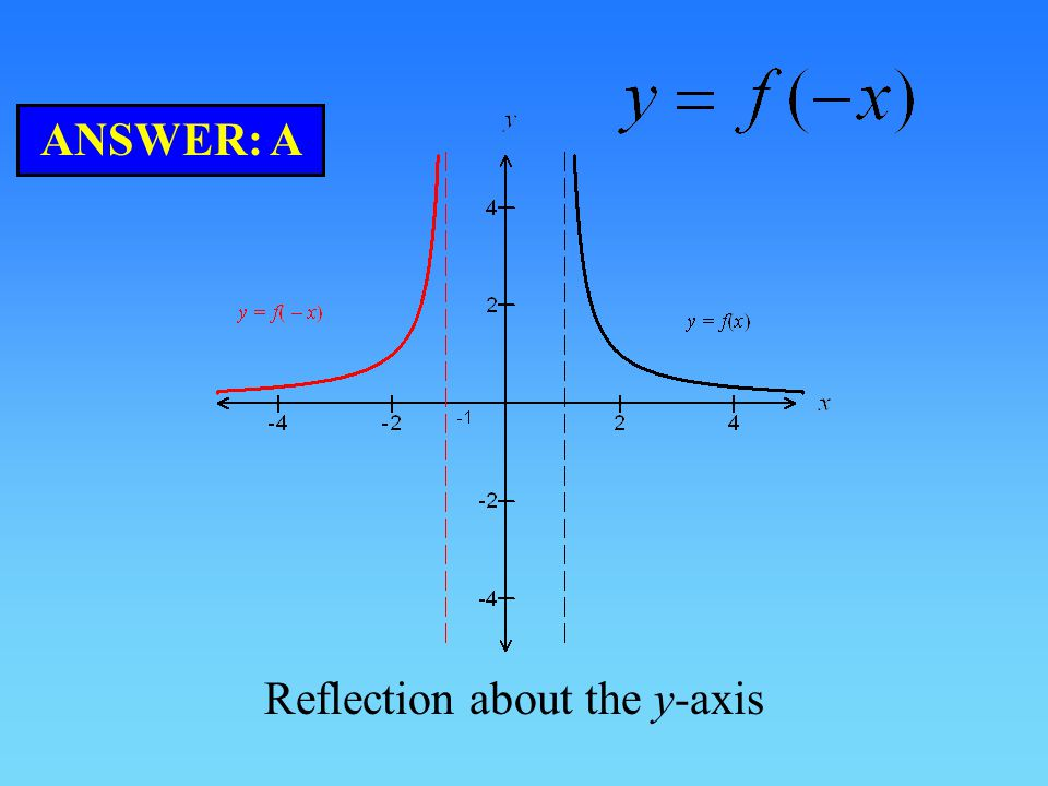 Reflection about the y-axis ANSWER: A