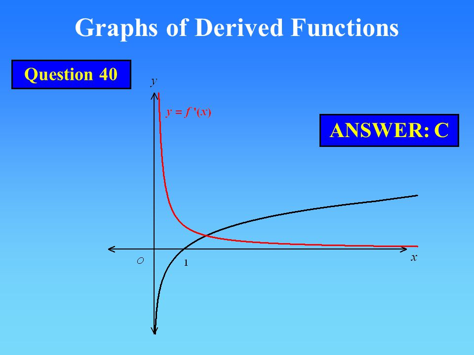 Graphs of Derived Functions ANSWER: C Question 40