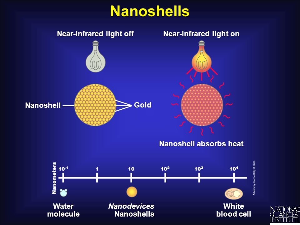 Nanoshells Nanoshell White blood cell Water molecule Nanodevices Nanoshells Gold Near-infrared light onNear-infrared light off Nanoshell absorbs heat
