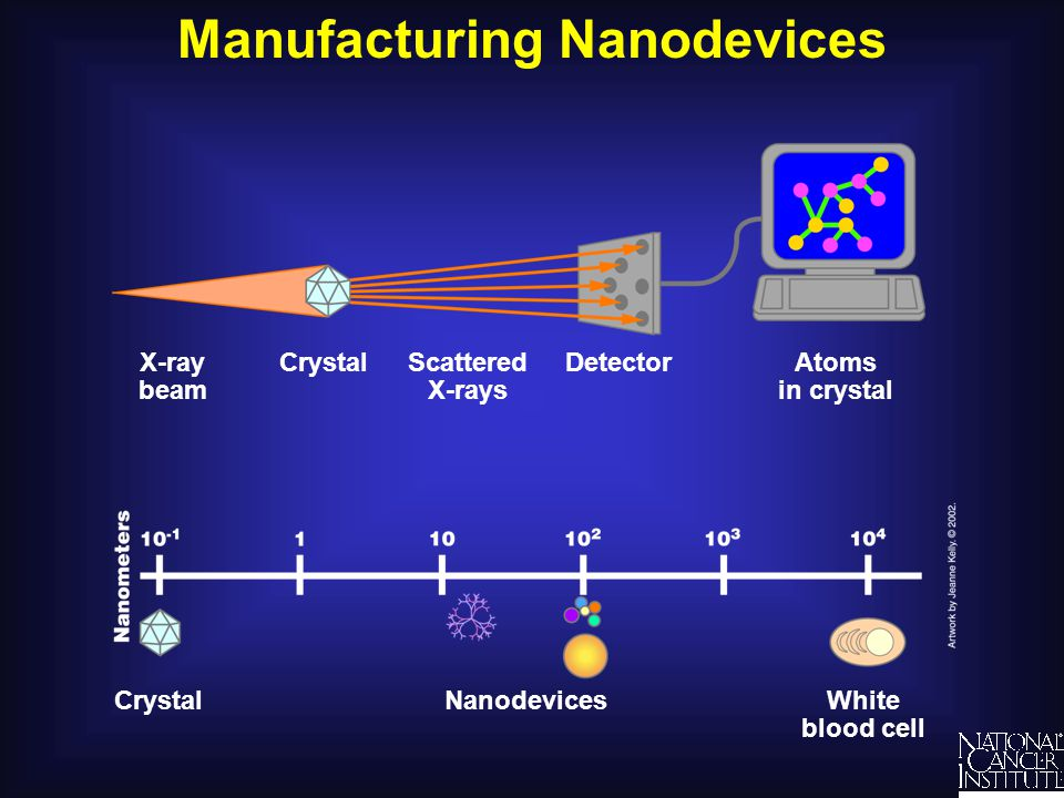Nanodevices Are Small Enough to Enter Cells Cell White blood cell Water molecule Nanodevices