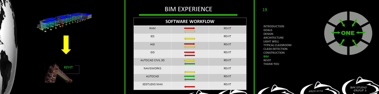 BIM EXPERIENCE REVIT SOFTWARE WORKFLOW RAMREVIT IESREVIT AGIREVIT GISREVIT AUTOCAD CIVIL 3DREVIT NAVISWORKSREVIT AUTOCADREVIT 3DSTUDIO MAXREVIT INTRODUCTION GOALS DESIGN ARCHITECTURE LIGHT WELL TYPICAL CLASSROOM CLASH DETECTION CONSTRUCTION BIM REVIT THANK YOU 19