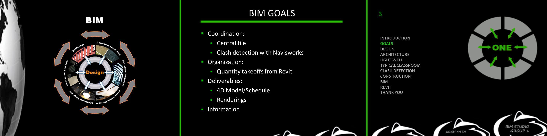 BIM GOALS  Coordination:  Central file  Clash detection with Navisworks  Organization:  Quantity takeoffs from Revit  Deliverables:  4D Model/Schedule  Renderings  Information INTRODUCTION GOALS DESIGN ARCHITECTURE LIGHT WELL TYPICAL CLASSROOM CLASH DETECTION CONSTRUCTION BIM REVIT THANK YOU 3