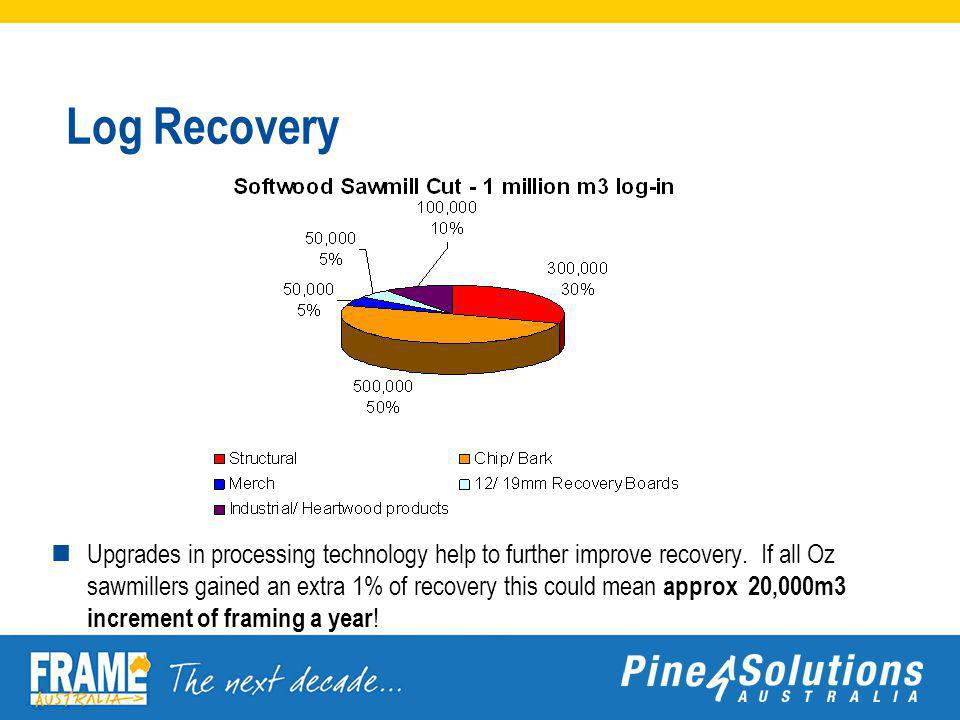 Log Recovery Upgrades in processing technology help to further improve recovery.