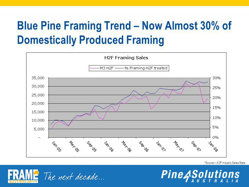 Blue Pine Framing Trend – Now Almost 30% of Domestically Produced Framing *Source – A3P Industry Sales Stats