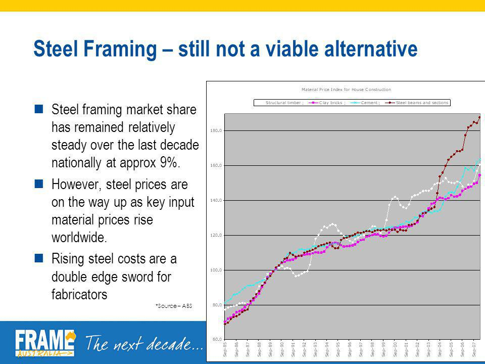 Steel Framing – still not a viable alternative Steel framing market share has remained relatively steady over the last decade nationally at approx 9%.