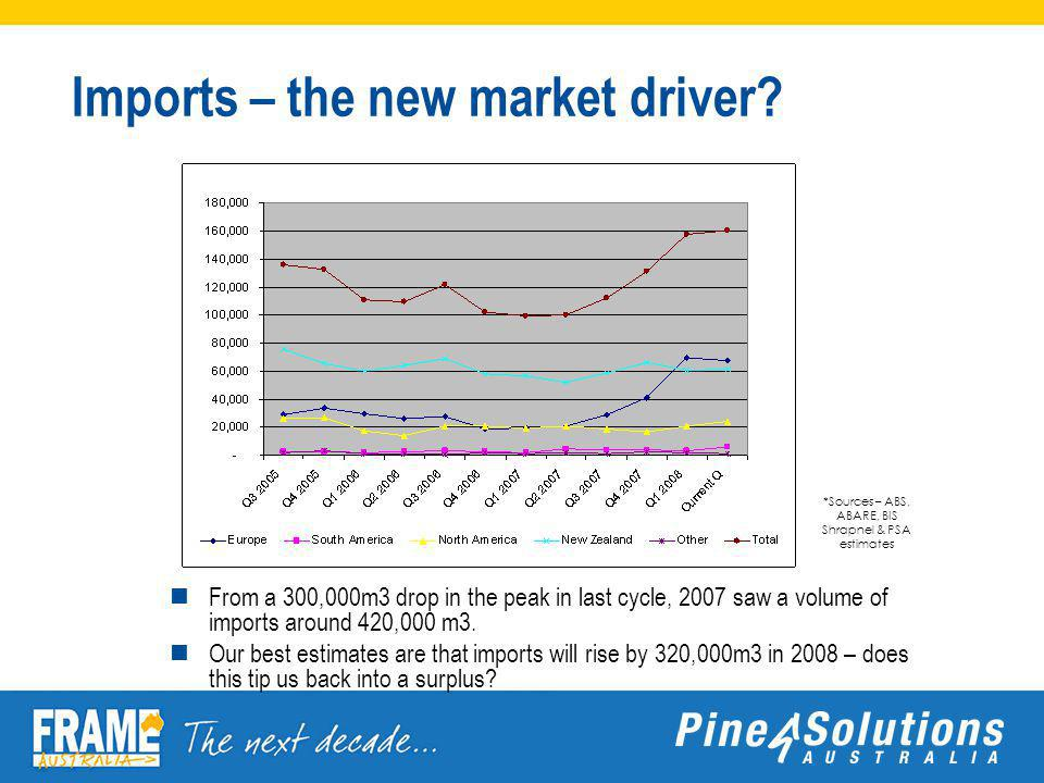 Imports – the new market driver.