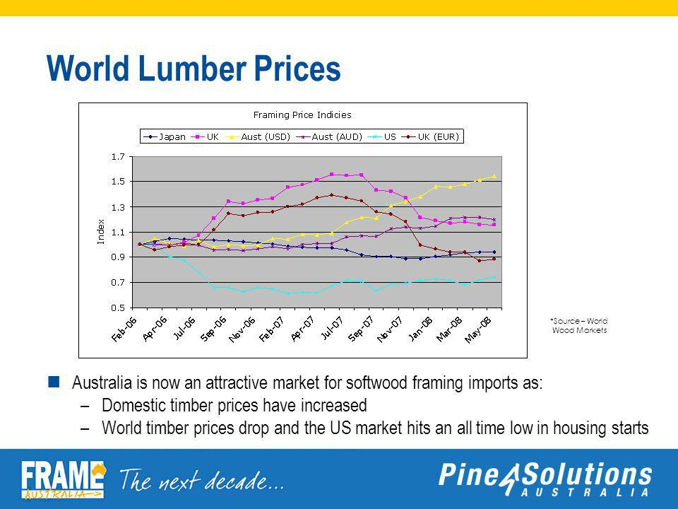 World Lumber Prices Australia is now an attractive market for softwood framing imports as: –Domestic timber prices have increased –World timber prices drop and the US market hits an all time low in housing starts *Source – World Wood Markets