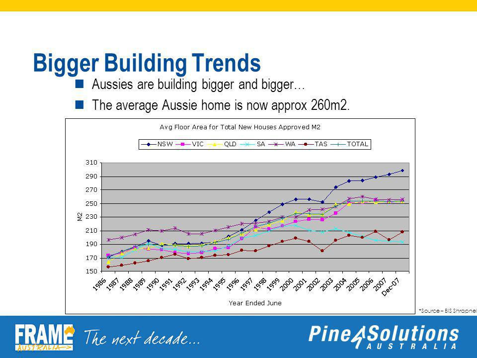 Bigger Building Trends Aussies are building bigger and bigger… The average Aussie home is now approx 260m2.