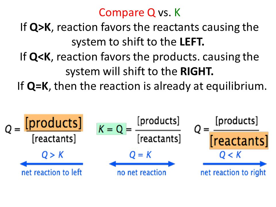 Compare Q vs. K If Q>K, reaction favors the reactants causing the system to shift to the LEFT.