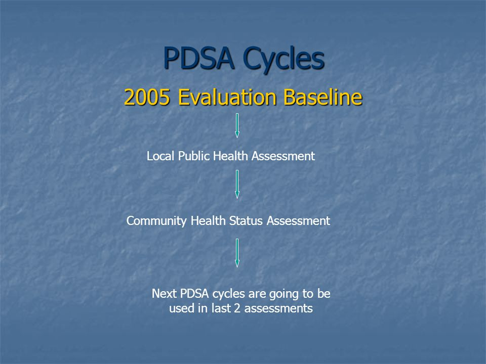 PDSA Cycles 2005 Evaluation Baseline Local Public Health Assessment Community Health Status Assessment Next PDSA cycles are going to be used in last 2 assessments