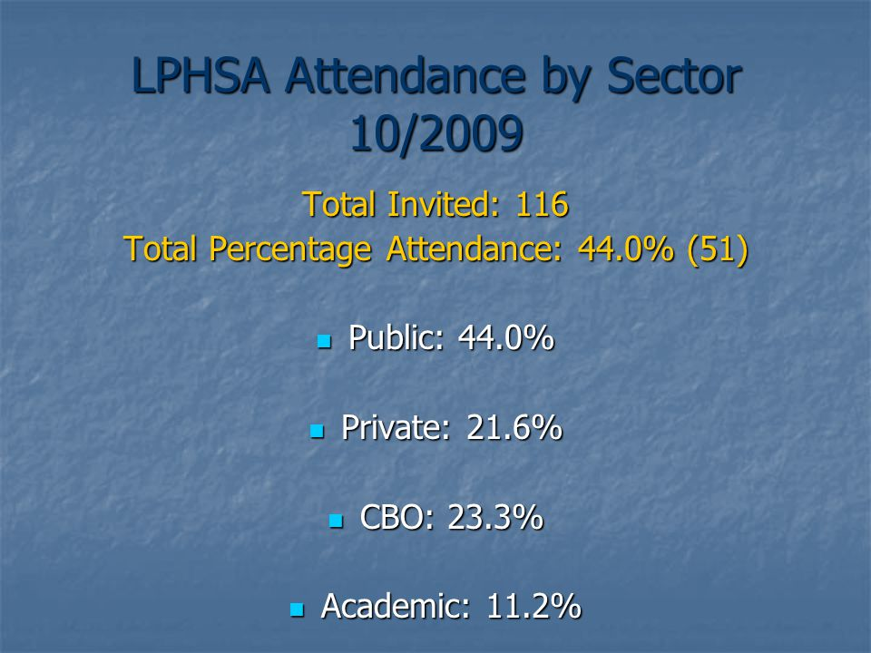 LPHSA Attendance by Sector 10/2009 Total Invited: 116 Total Percentage Attendance: 44.0% (51) Public: 44.0% Public: 44.0% Private: 21.6% Private: 21.6% CBO: 23.3% CBO: 23.3% Academic: 11.2% Academic: 11.2%