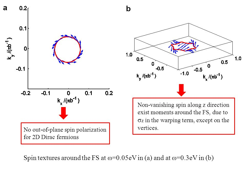 Spin textures around the FS at ω=0.05eV in (a) and at ω=0.3eV in (b) Non-vanishing spin along z direction exist moments around the FS, due to σ z in t