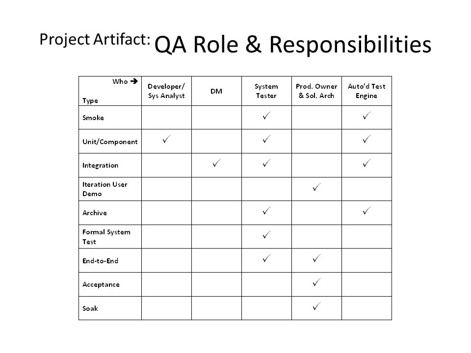 Project Artifact: QA Role & Responsibilities