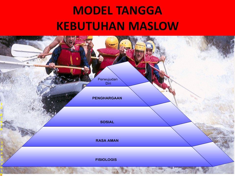 MODEL TANGGA KEBUTUHAN MASLOW Pusat Kajian Ilmu Administrasi – FISIP UIPusat Kajian Ilmu Administrasi – FISIP UI