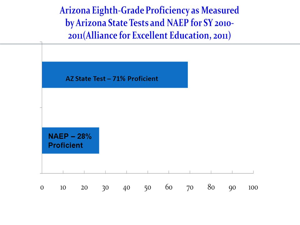 AZ State Test – 71% Proficient NAEP – 28% Proficient