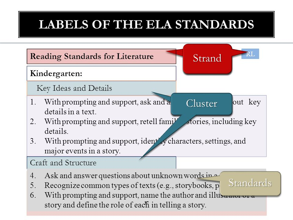 LABELS OF THE ELA STANDARDS StrandStrand Reading Standards for Literature 1.