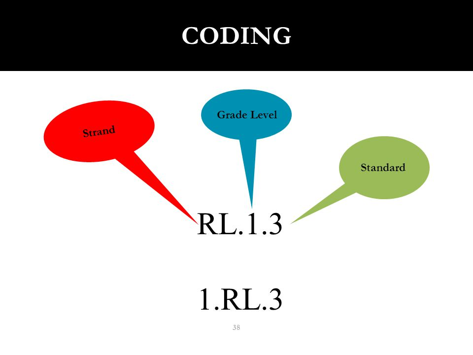 CODING Reading Literature RL RL.3 38 Strand Standard Grade Level
