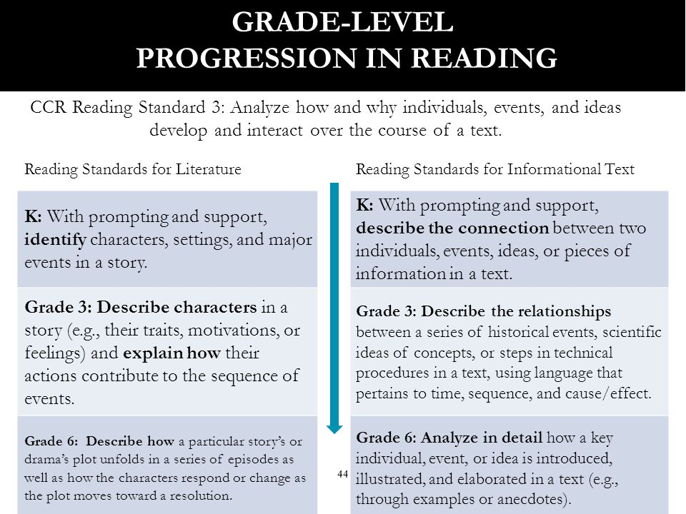 44 GRADE-LEVEL PROGRESSION IN READING CCR Reading Standard 3: Analyze how and why individuals, events, and ideas develop and interact over the course of a text.