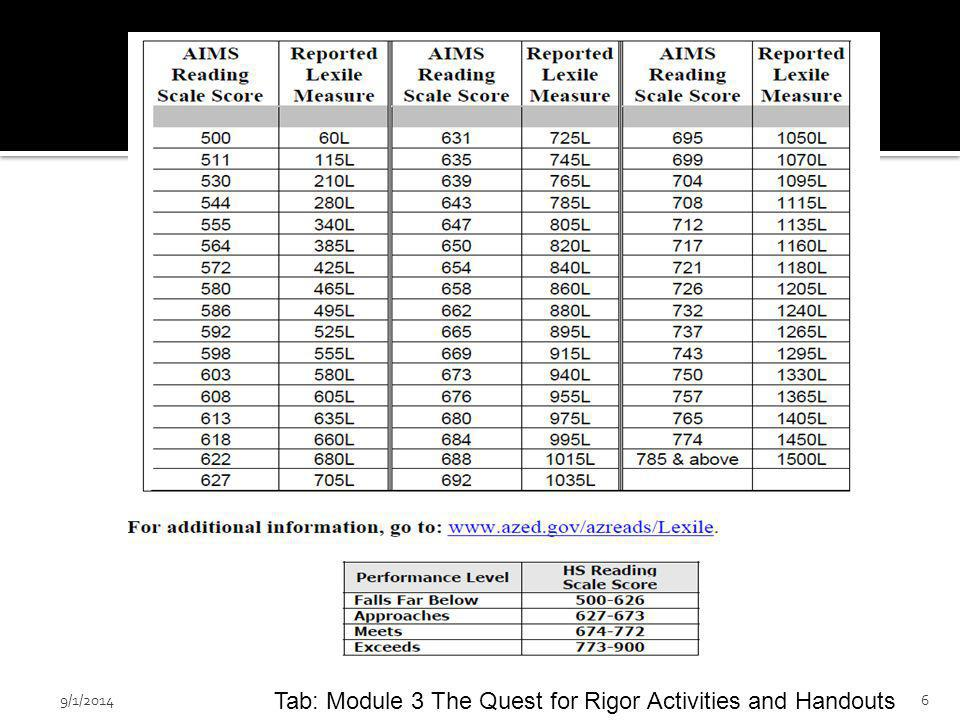 9/1/20146 Tab: Module 3 The Quest for Rigor Activities and Handouts