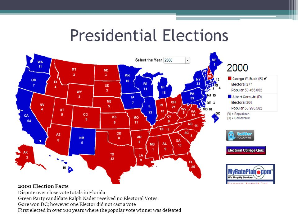 Presidential Elections 2000 Election Facts Dispute over close vote totals in Florida Green Party candidate Ralph Nader received no Electoral Votes Gore won DC; however one Elector did not cast a vote First elected in over 100 years where the popular vote winner was defeated